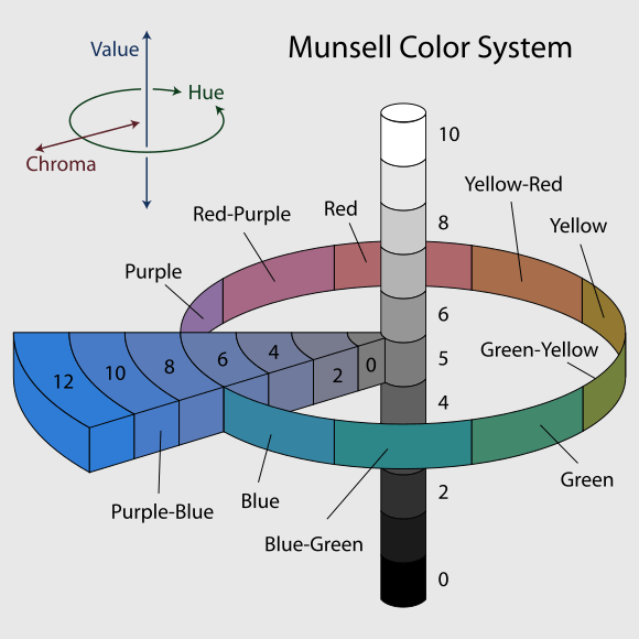 Munsell's colour system