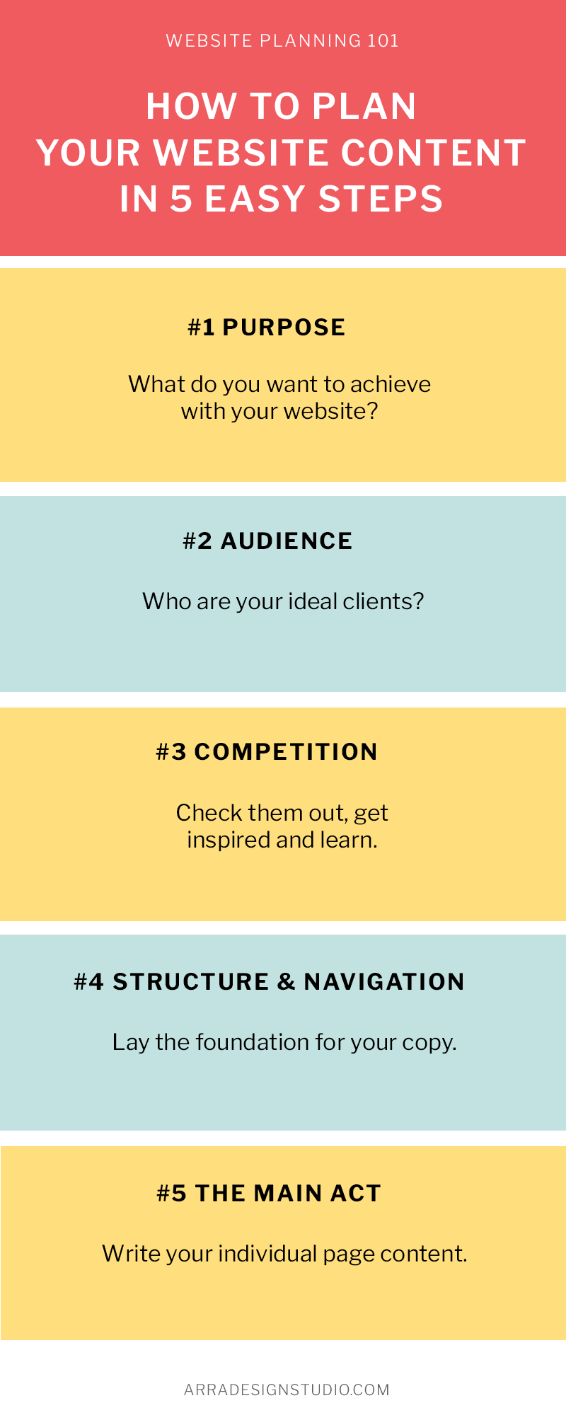 infogrgaphic listing the 5 steps of planning website content