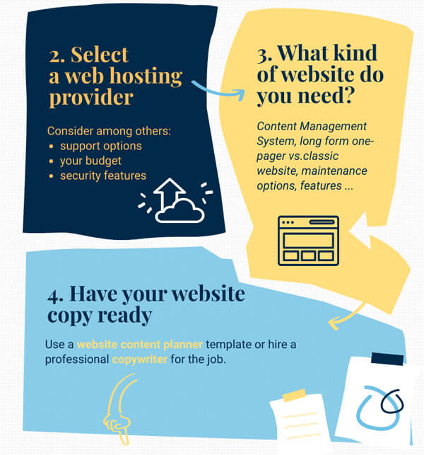 infographic showing essential steps that are needed for a smart website design like web hosting, website type and website copy